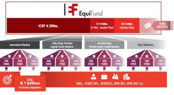 Παρουσίαση Ταμείου Επιχειρηματικών Συμμετοχών ΤαΕΣυμ –  EquiFund