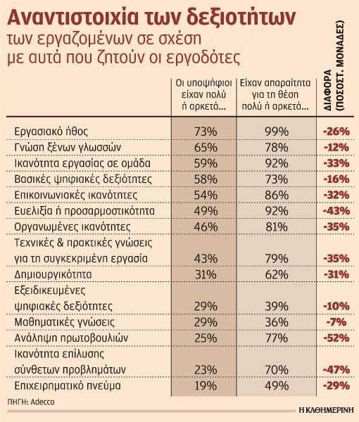 Έλλειψη εργαζομένων με κατάλληλα προσόντα διαπιστώνουν οι εταιρείες
